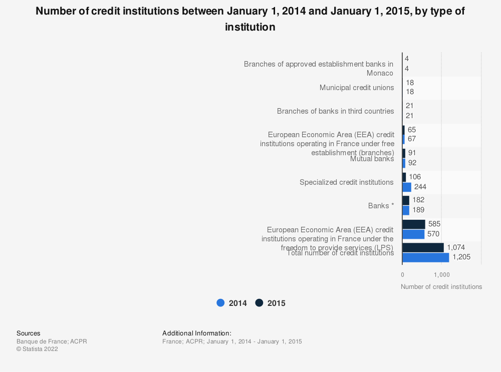 Statistic: Number of credit institutions between January 1, 2014 and January 1, 2015, by type of institution | Statista