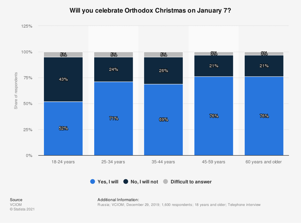 Statistic: Will you celebrate Orthodox Christmas on January 7? | Statista