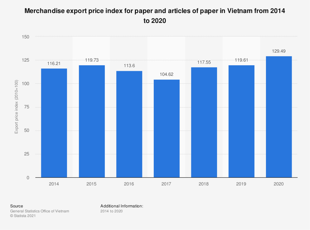Statistic: Merchandise export price index for paper and articles of paper in Vietnam from 2014 to 2019 | Statista