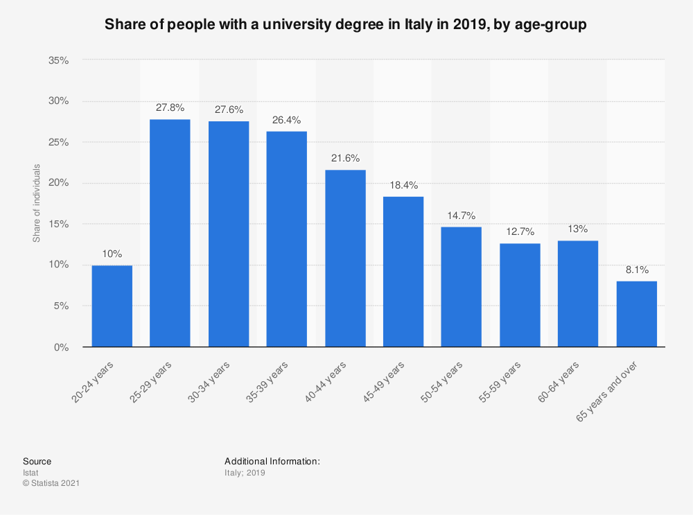 Statistic: Share of people with a university degree in Italy in 2018, by age-group | Statista