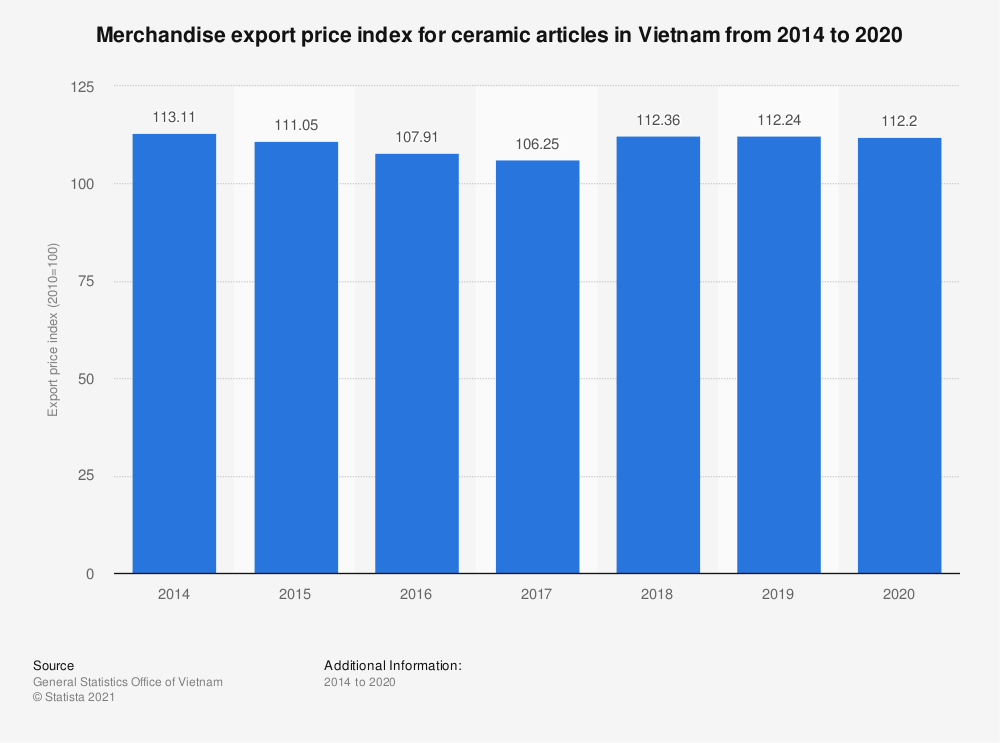 Statistic: Merchandise export price index for ceramic articles in Vietnam from 2014 to 2019 | Statista