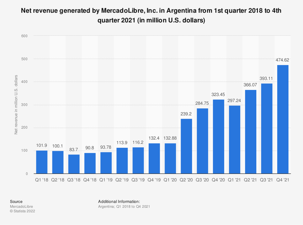 Statistic: Net revenue generated by MercadoLibre, Inc. in Argentina from 1st quarter 2018 to 3rd quarter 2020 (in million U.S. dollars) | Statista