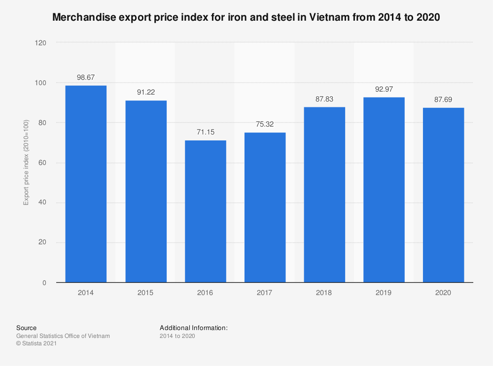 Statistic: Merchandise export price index for iron and steel in Vietnam from 2014 to 2018 | Statista