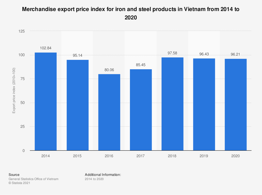 Statistic: Merchandise export price index for iron and steel products in Vietnam from 2014 to 2018 | Statista