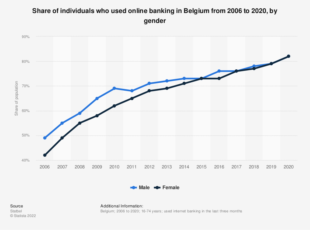 Statistic: Share of individuals who used online banking in Belgium from 2006 to 2018, by gender | Statista