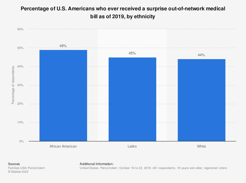 Statistic: Percentage of U.S. Americans who ever received a surprise out-of-network medical bill as of 2019, by ethnicity | Statista