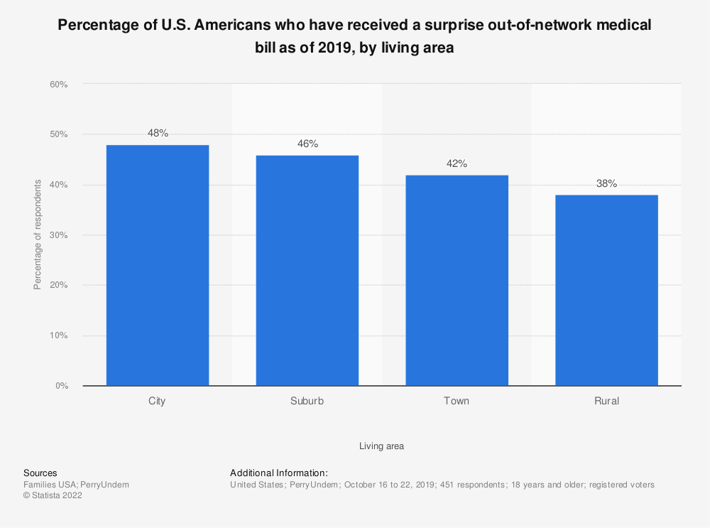 Statistic: Percentage of U.S. Americans who have received a surprise out-of-network medical bill as of 2019, by living area | Statista