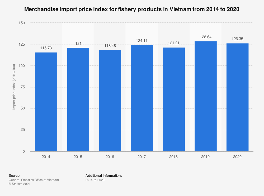 Statistic: Merchandise import price index for fishery products in Vietnam from 2014 to 2019 | Statista