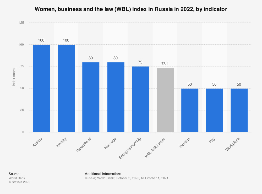 Statistic: Women, business and the law (WBL) index in Russia in 2021, by indicator | Statista