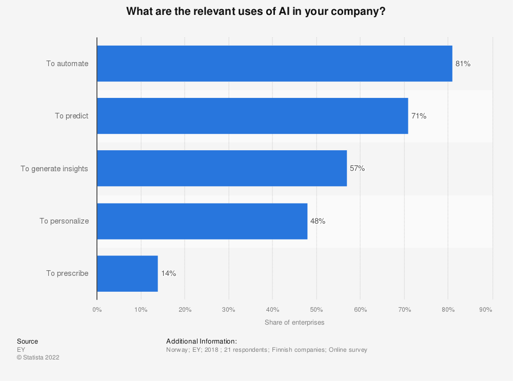 Statistic: What are the relevant uses of AI in your company?   Statista