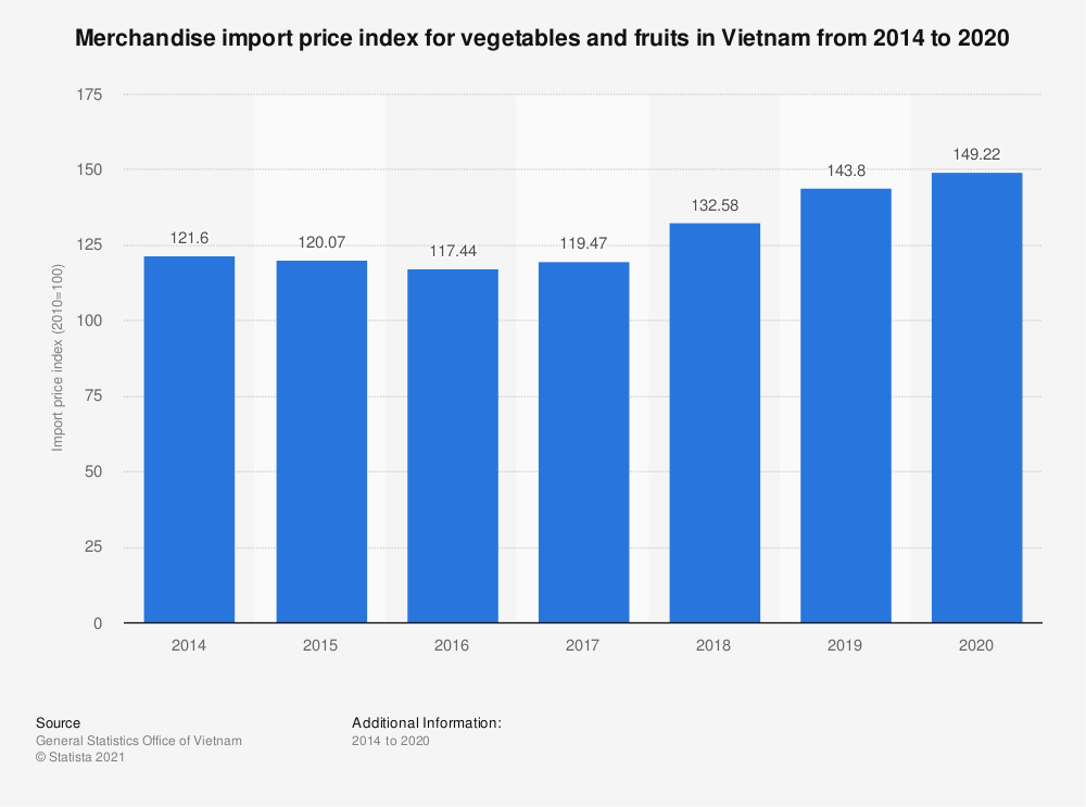 Statistic: Merchandise import price index for vegetables and fruits in Vietnam from 2014 to 2019 | Statista