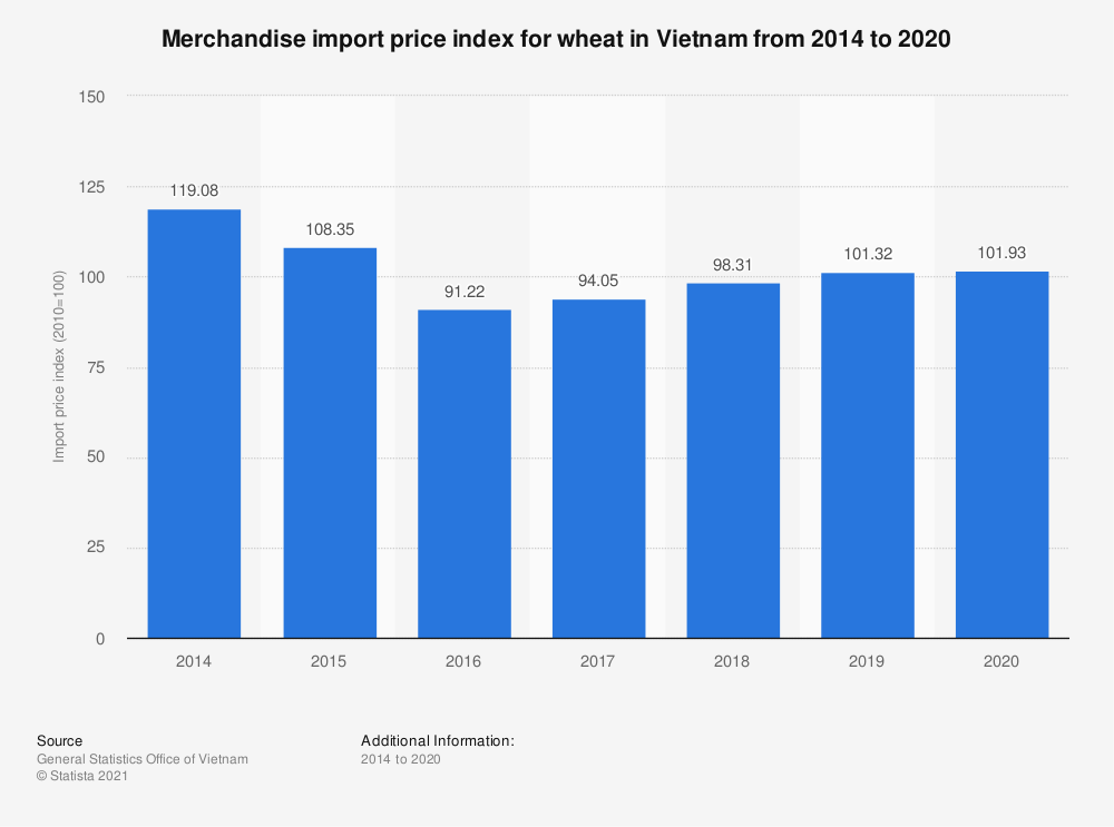 Statistic: Merchandise import price index for wheat in Vietnam from 2014 to 2019 | Statista