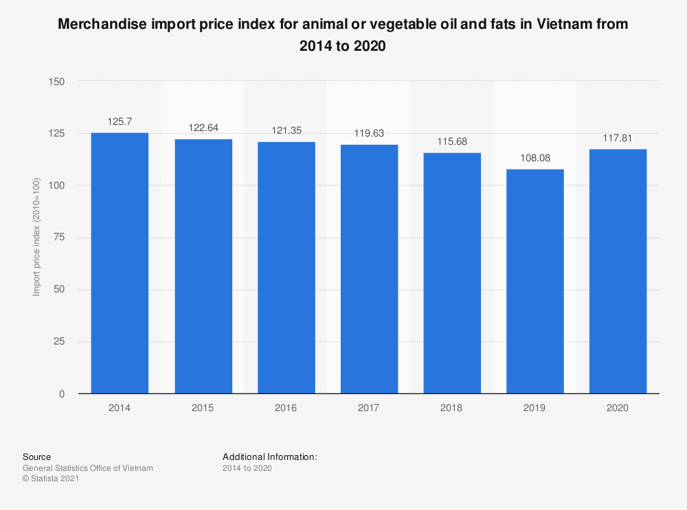 Statistic: Merchandise import price index for animal or vegetable oil and fats in Vietnam from 2014 to 2019 | Statista