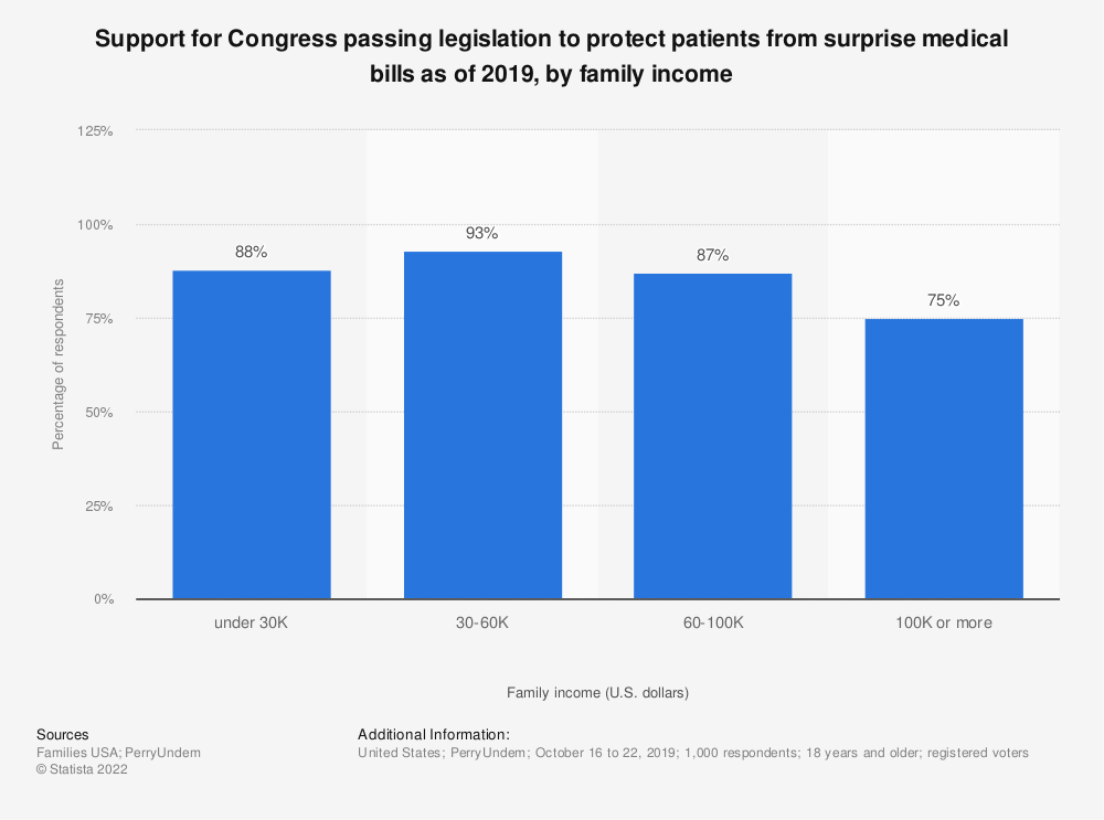 Statistic: Support for Congress passing legislation to protect patients from surprise medical bills as of 2019, by family income   Statista