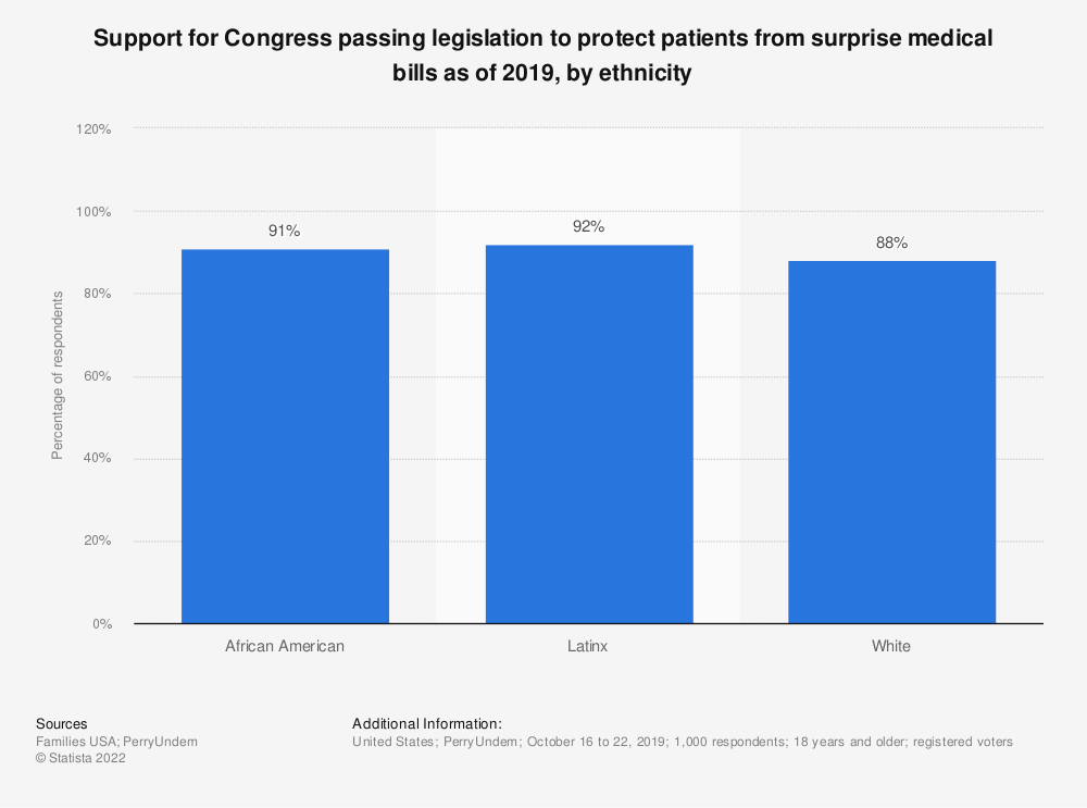Statistic: Support for Congress passing legislation to protect patients from surprise medical bills as of 2019, by ethnicity   Statista