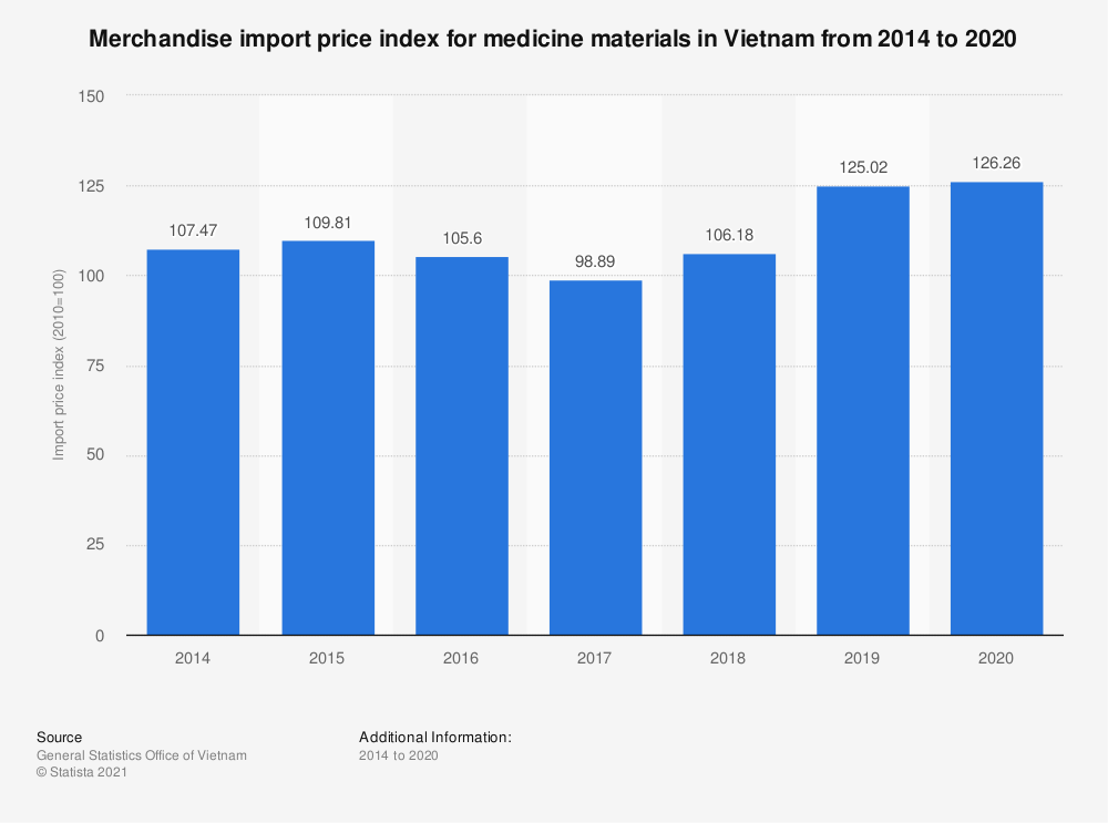 Statistic: Merchandise import price index for medicine materials in Vietnam from 2014 to 2019 | Statista