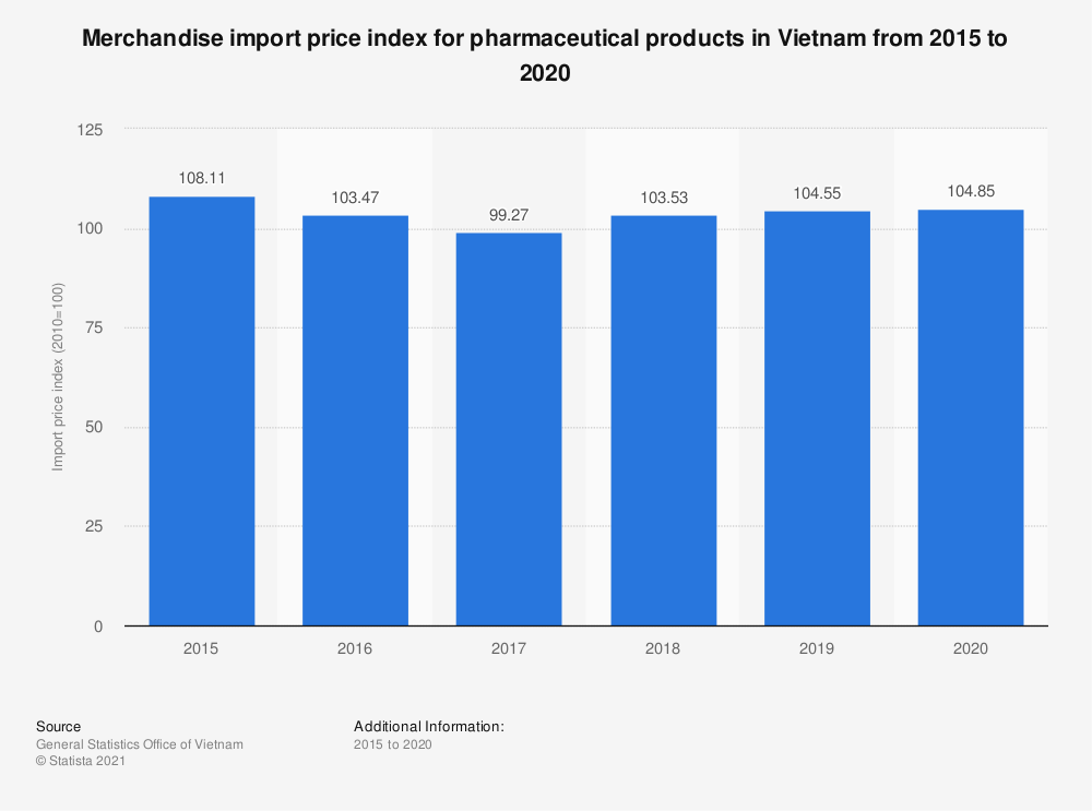 Statistic: Merchandise import price index for pharmaceutical products in Vietnam from 2015 to 2020   Statista