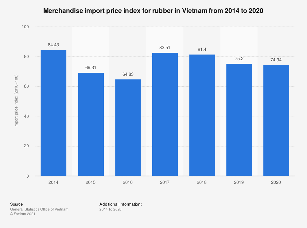 Statistic: Merchandise import price index for rubber in Vietnam from 2014 to 2019 | Statista