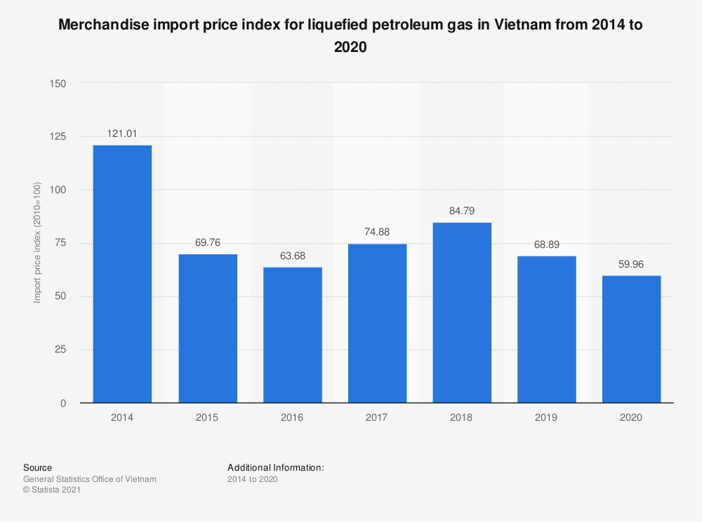 Statistic: Merchandise import price index for liquefied petroleum gas in Vietnam from 2014 to 2019   Statista
