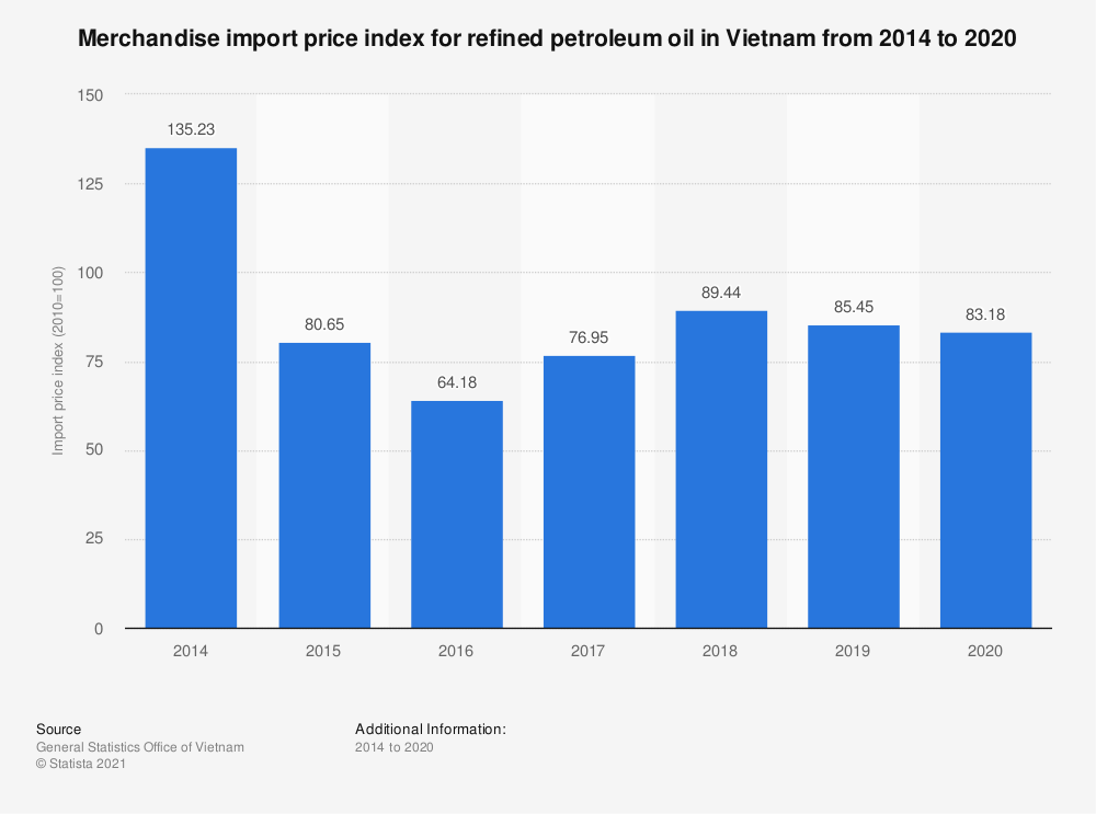 Statistic: Merchandise import price index for refined petroleum oil in Vietnam from 2014 to 2019 | Statista