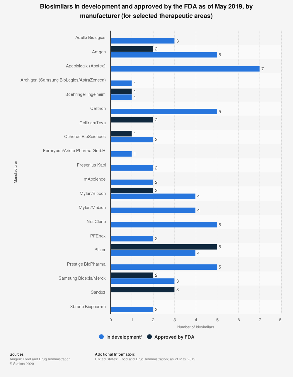 Statistic: Biosimilars in development and approved by the FDA as of May 2019, by manufacturer (for selected therapeutic areas)   Statista