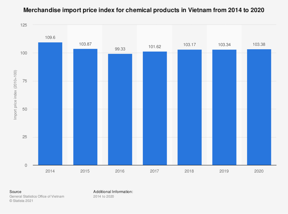 Statistic: Merchandise import price index for chemical products in Vietnam from 2014 to 2020   Statista