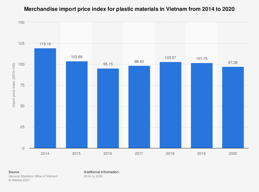 Statistic: Merchandise import price index for plastic materials in Vietnam from 2014 to 2020 | Statista