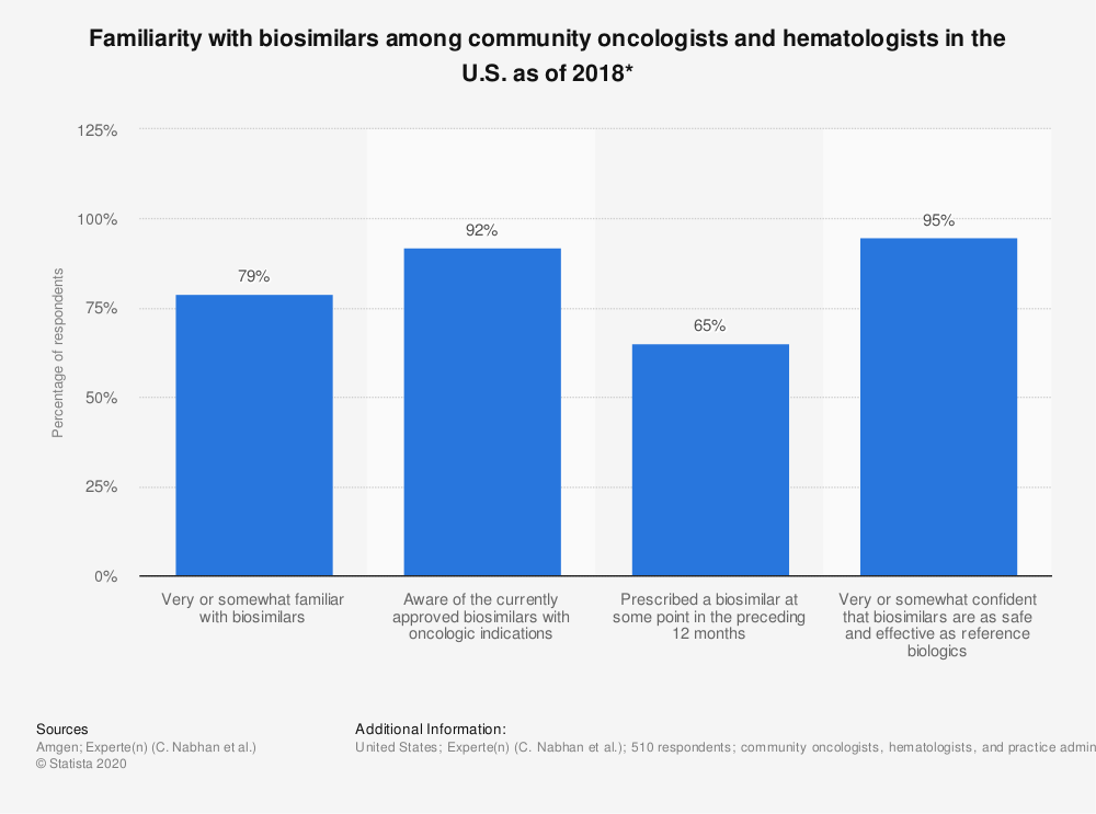 Statistic: Familiarity with biosimilars among community oncologists and hematologists in the U.S. as of 2018* | Statista
