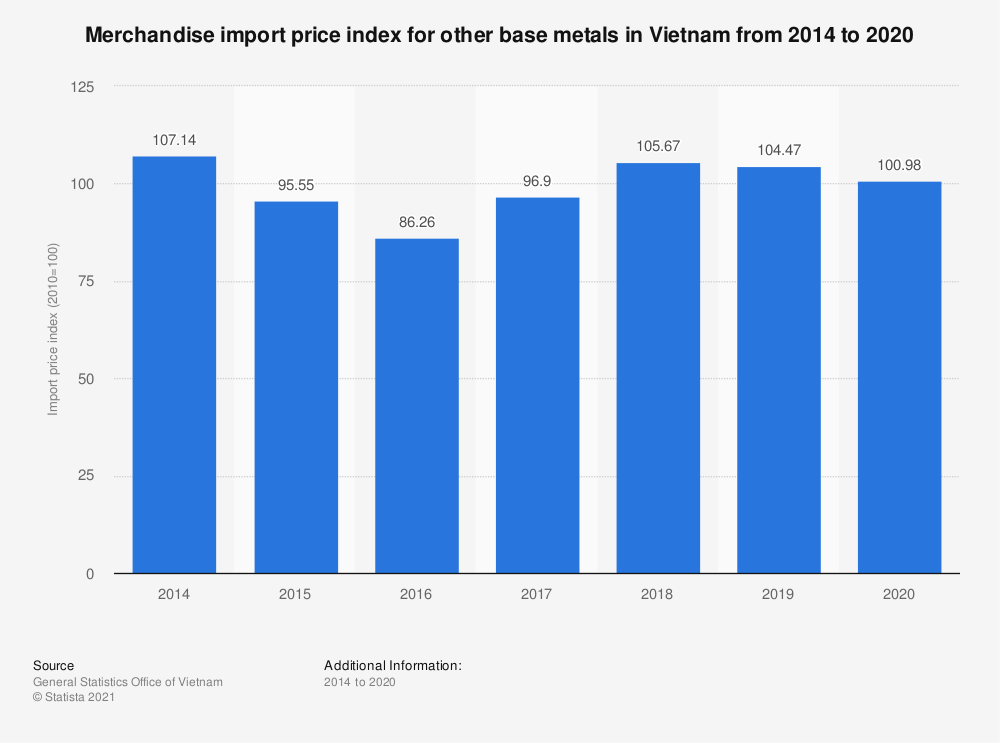 Statistic: Merchandise import price index for other base metals in Vietnam from 2014 to 2019 | Statista