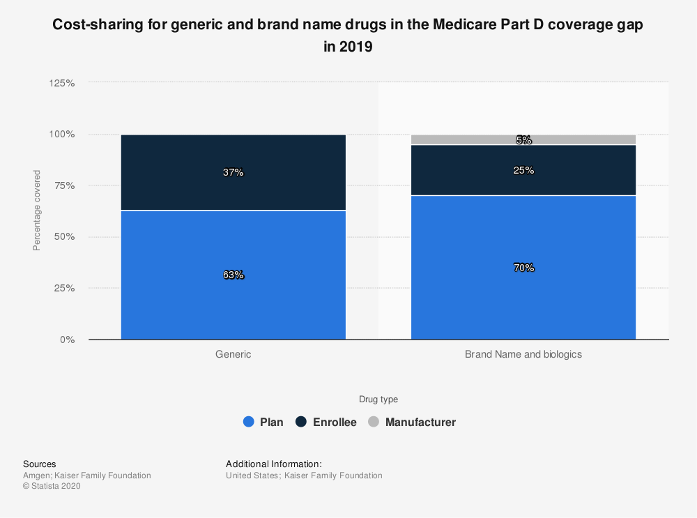 Statistic: Cost-sharing for generic and brand name drugs in the Medicare Part D coverage gap in 2019 | Statista
