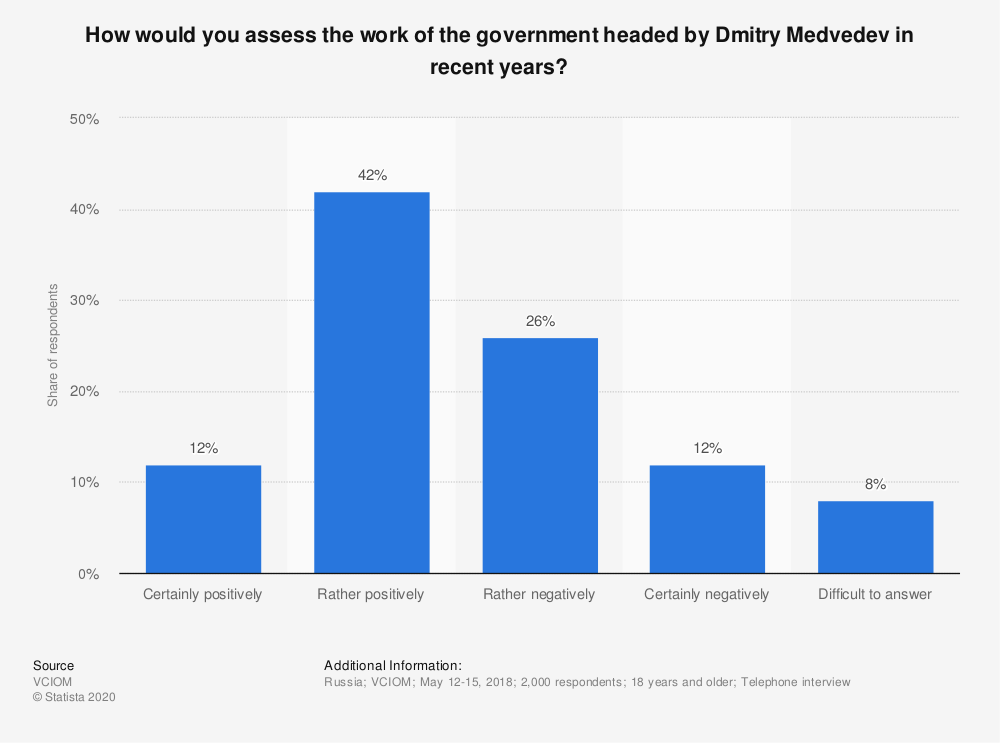 Statistic: How would you assess the work of the government headed by Dmitry Medvedev in recent years? | Statista
