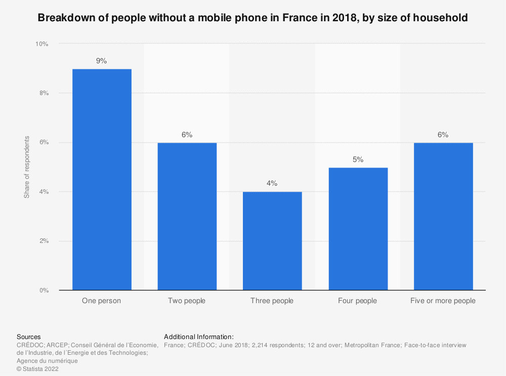 Statistic: Breakdown of people without a mobile phone in France in 2018, by size of household  | Statista