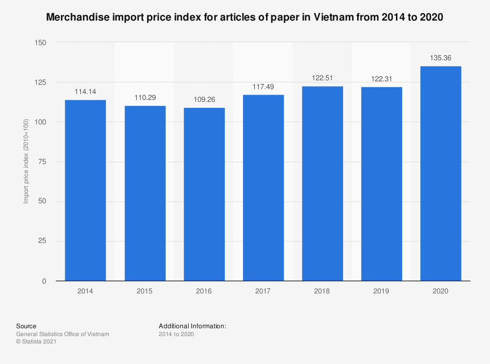 Statistic: Merchandise import price index for articles of paper in Vietnam from 2014 to 2020   Statista