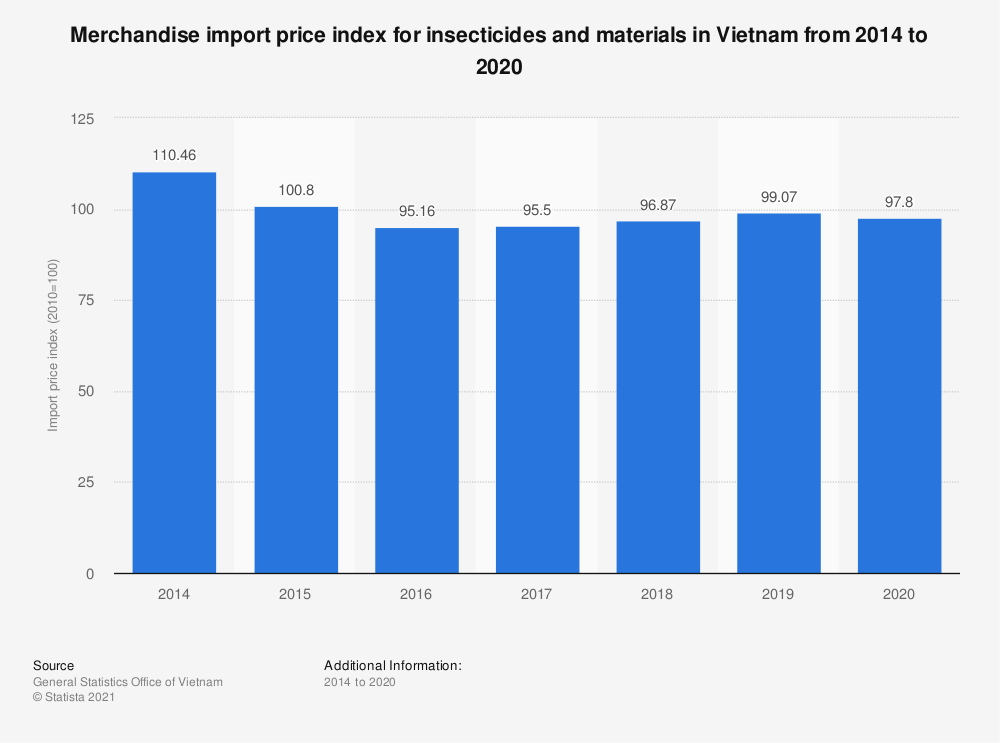 Statistic: Merchandise import price index for insecticides and materials in Vietnam from 2014 to 2019   Statista