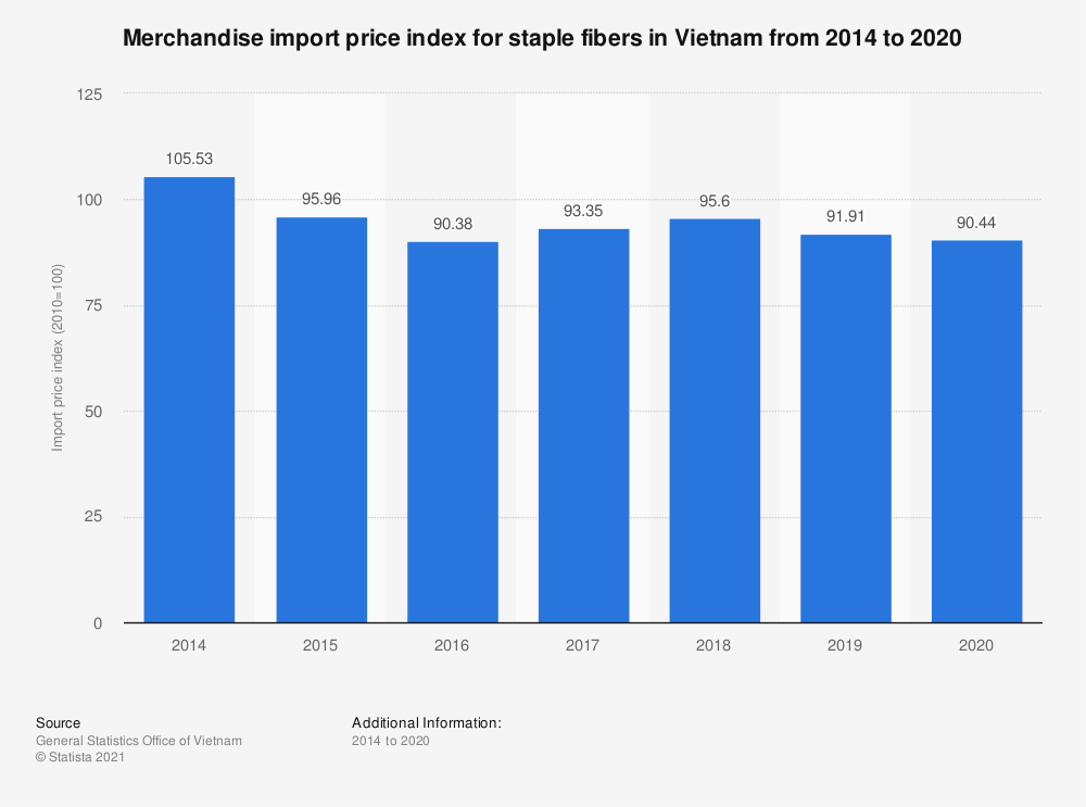 Statistic: Merchandise import price index for staple fibers in Vietnam from 2014 to 2019   Statista