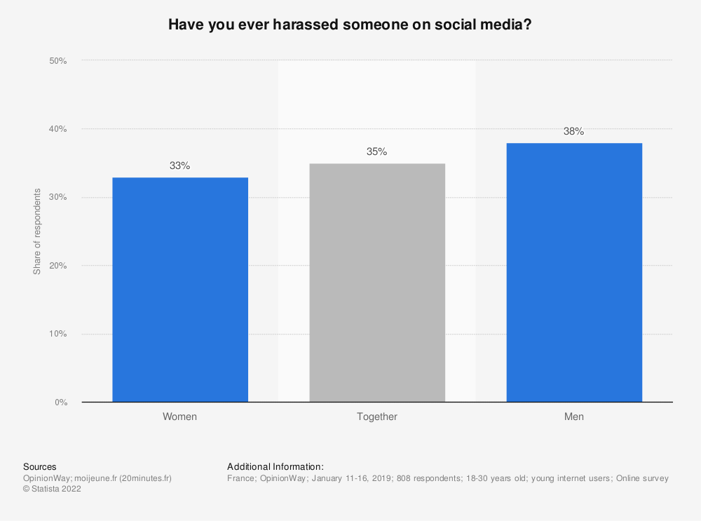Statistic: Have you ever harassed someone on social media? | Statista