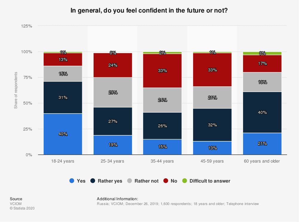 Statistic: In general, do you feel confident in the future or not? | Statista