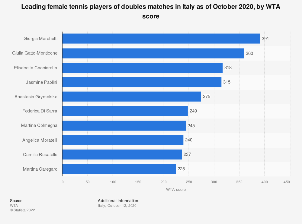 Statistic: Leading female tennis players of doubles matches in Italy as of October 2020, by WTA score   Statista