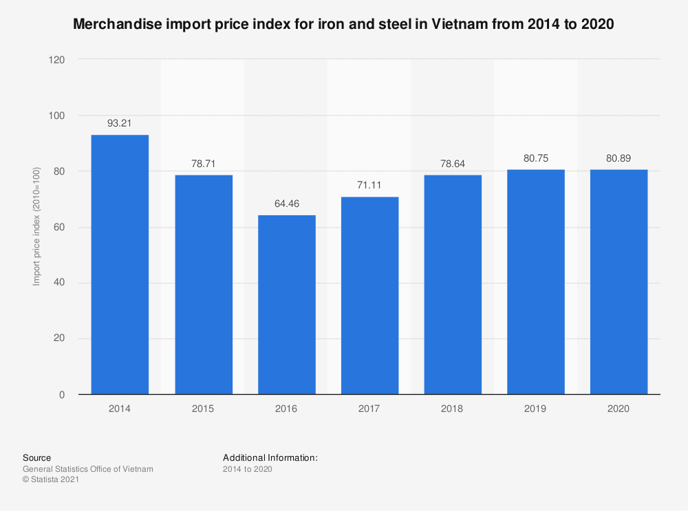 Statistic: Merchandise import price index for iron and steel in Vietnam from 2014 to 2019 | Statista