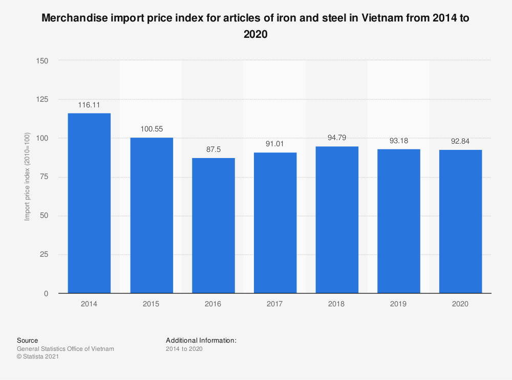 Statistic: Merchandise import price index for articles of iron and steel in Vietnam from 2014 to 2019 | Statista
