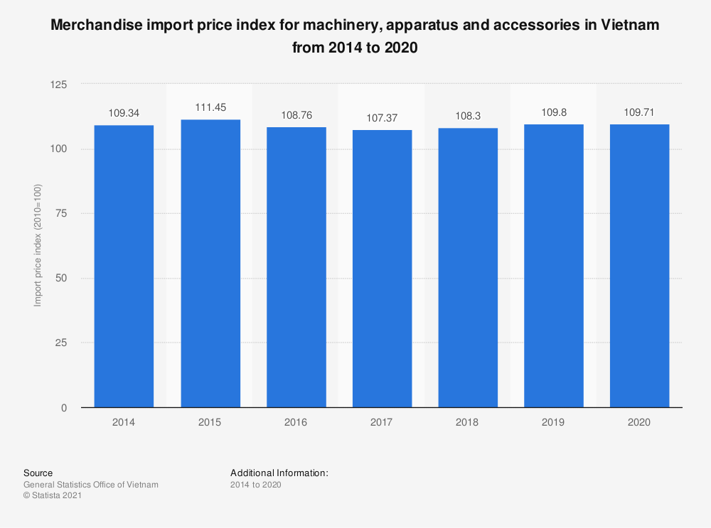 Statistic: Merchandise import price index for machinery, apparatus and accessories in Vietnam from 2014 to 2019   Statista