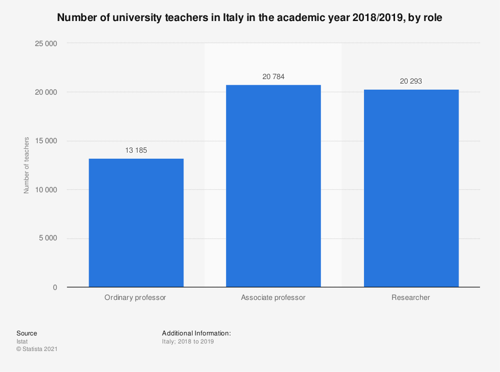 Statistic: Number of university teachers in Italy in the academic year 2017/2018, by role | Statista