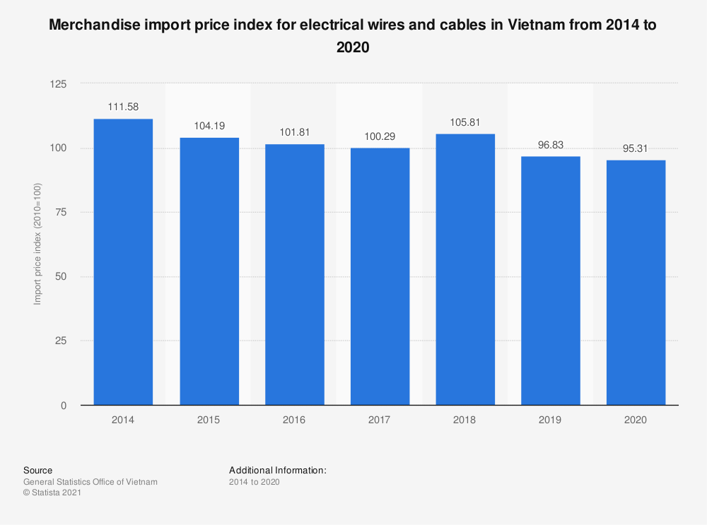 Statistic: Merchandise import price index for electrical wires and cables in Vietnam from 2014 to 2019 | Statista