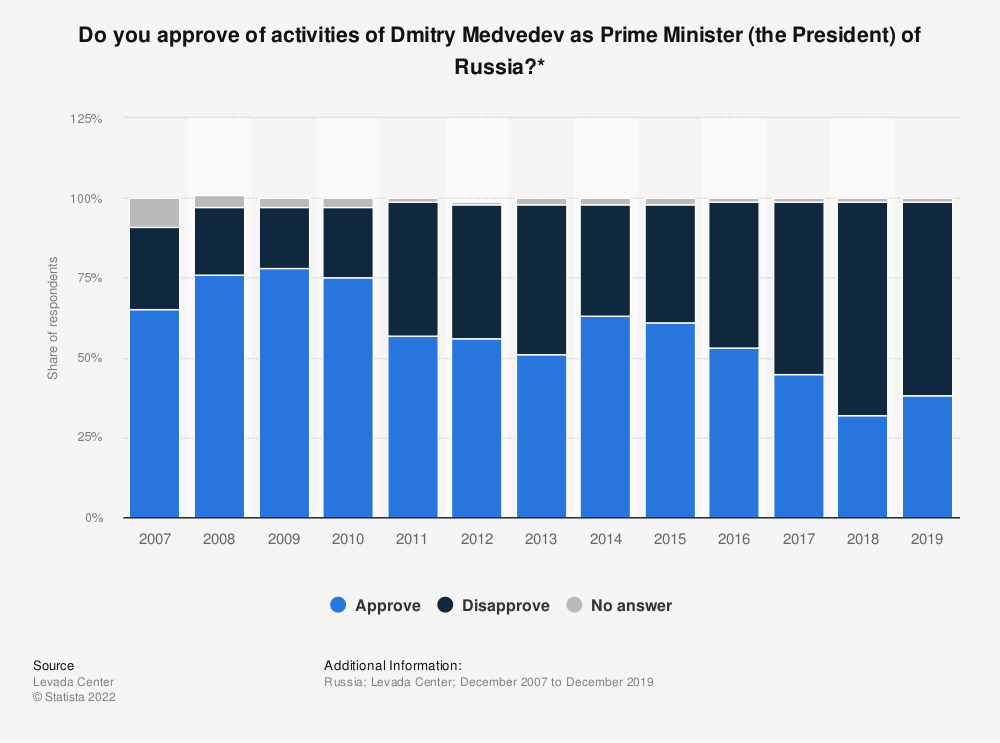 Statistic: Do you approve of activities of Dmitry Medvedev as Prime Minister (the President) of Russia?* | Statista