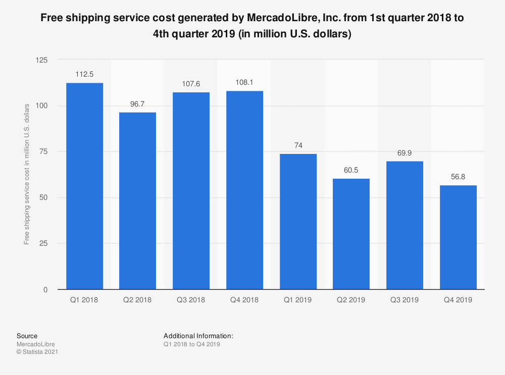 Statistic: Free shipping service cost generated by MercadoLibre, Inc. from 1st quarter 2018 to 4th quarter 2019 (in million U.S. dollars) | Statista