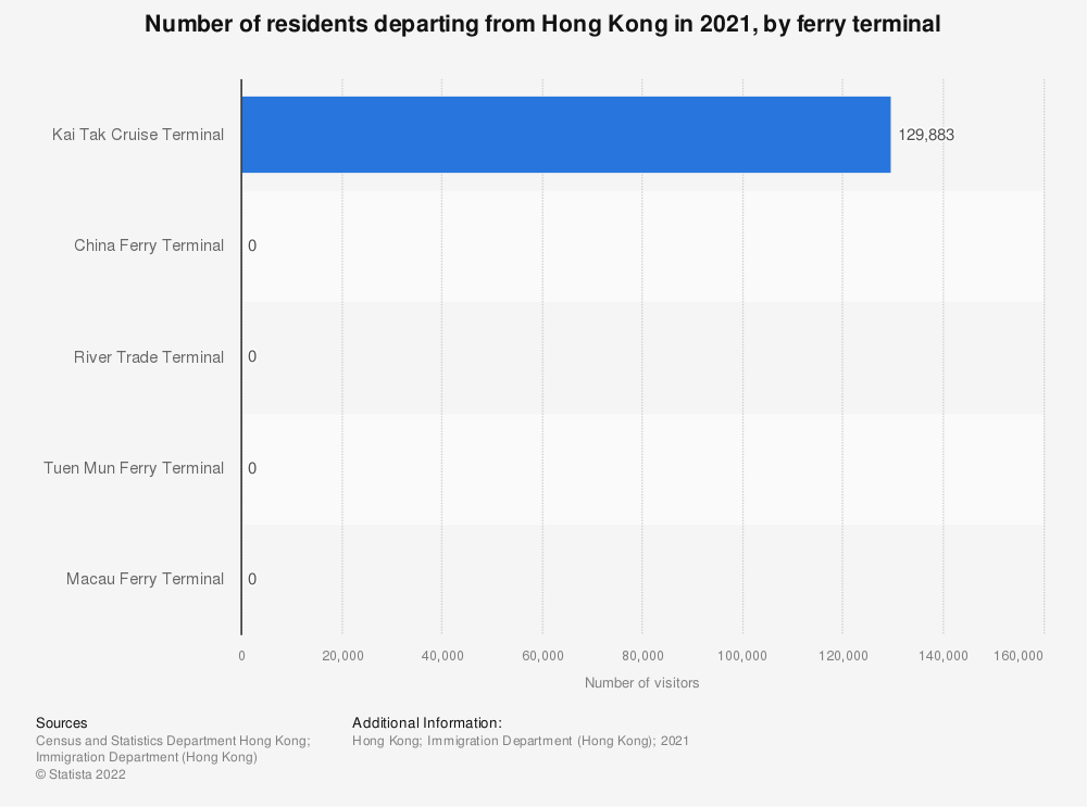 Statistic: Number of residents departing from Hong Kong in 2020, by ferry terminal  | Statista