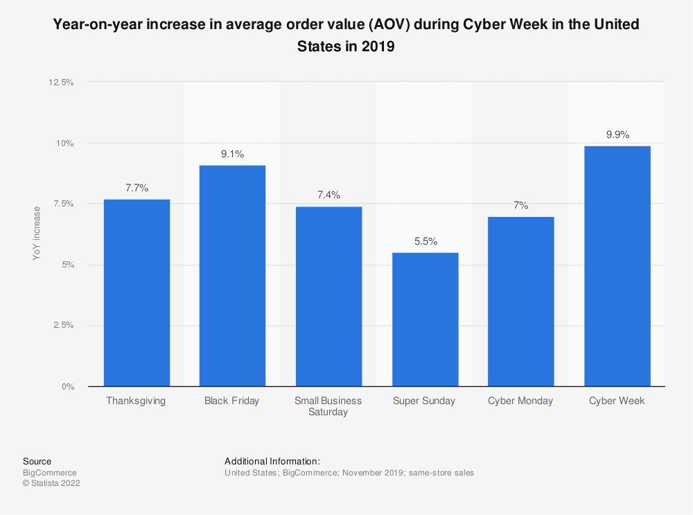 Statistic: Year-on-year increase in average order value (AOV) during Cyber Week in the United States in 2019 | Statista