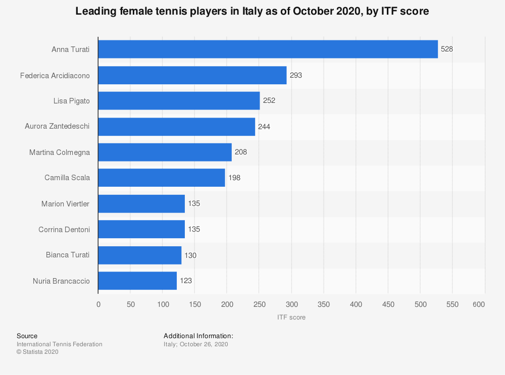 Statistic: Leading female tennis players in Italy as of October 2020, by ITF score | Statista