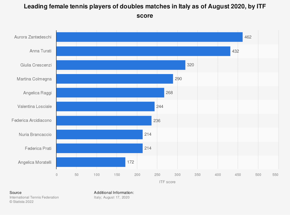 Statistic: Leading female tennis players of doubles matches in Italy as of August 2020, by ITF score | Statista