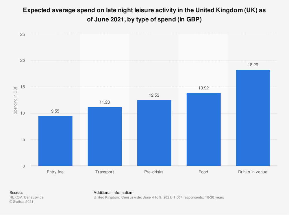 Statistic: Average spend on late night leisure activity in the United Kingdom (UK) as of December 2019, by type of spend* (in GBP) | Statista